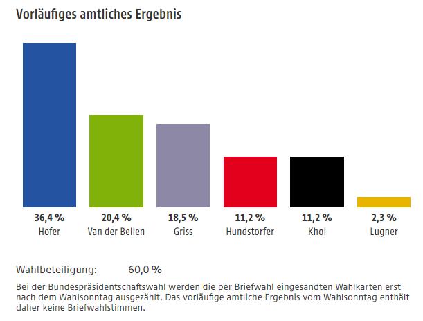 Vorläufiges Wahlergebnis der Bundespräsidenschaftswahl 2016 in Österreich