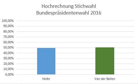 bundespräsidentenwahl österreich ergebnisse