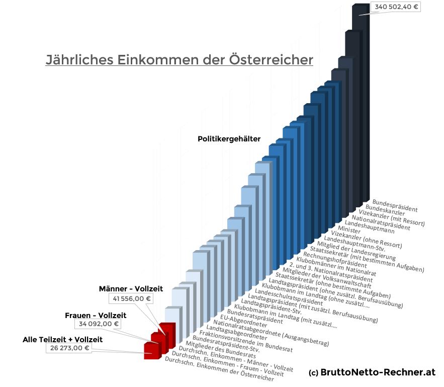 Durchschnittliches Jahresgehalt der Österreich im Vergleich zu Politikern