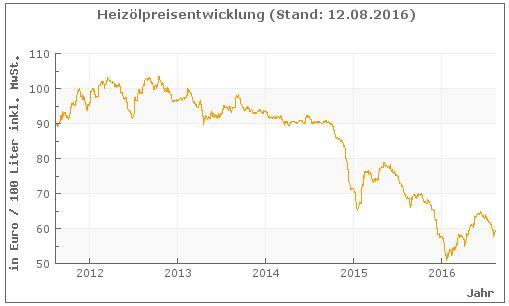 heizoelpreis-5-jahre-verlauf