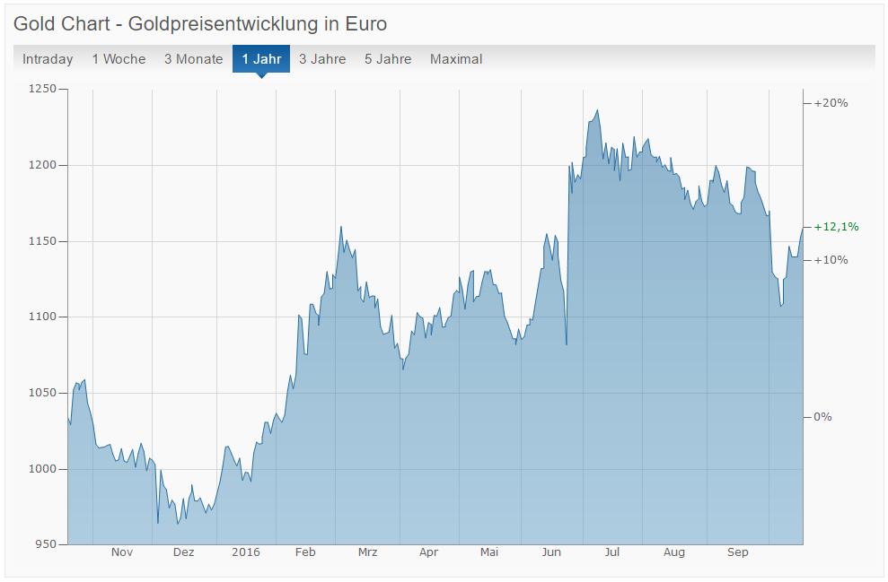Aktueller Goldpreis Chart für Oktober 2016 in Euro