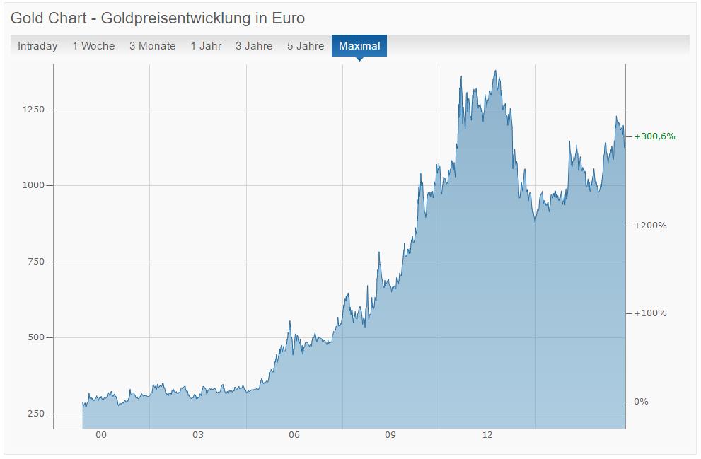 Goldpreisentwicklung von 2000 bis 2016 in Euro