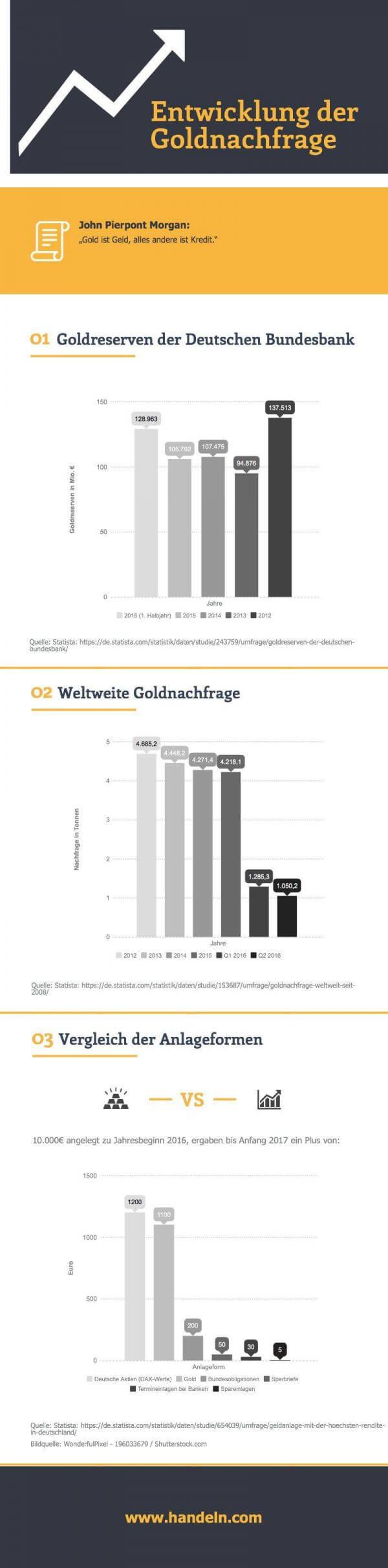 goldpreisentwicklung 2016