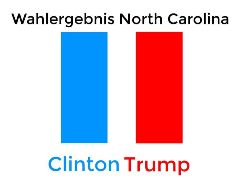 Wahlergebnis North Carolina