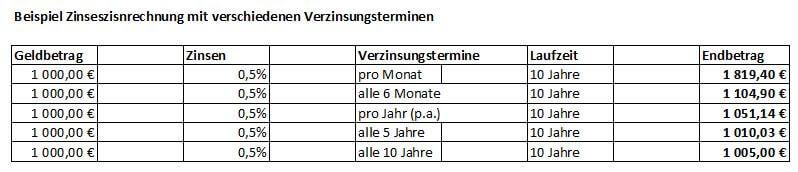 Die 72er-Regel ist eine Faustformel aus der Zinsrechnung. Die Regel gibt näherungsweise an, nach wie vielen Jahren sich eine verzinsliche Kapitalanlage im Nennwert verdoppelt (durch den Effekt des Zinseszins).