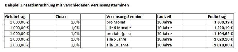 Beispielrechnung Zinseszins Verzinsungstermine 2 prozent