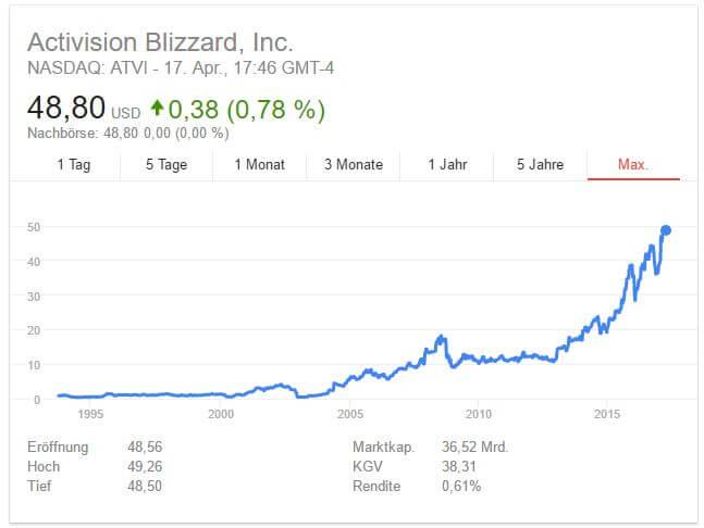 Beispiel eines Aktienkurses Anhand der Blizzard Aktie