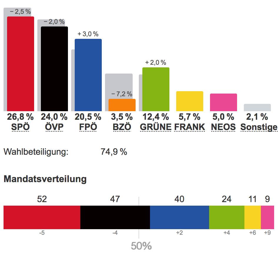 Amtliches Ergebnis Nationalratswahl 2013