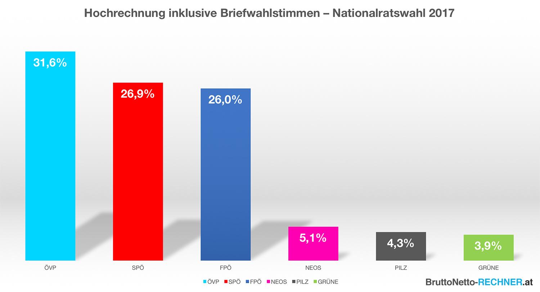 Hochrechnung Nationalratswahl 2017