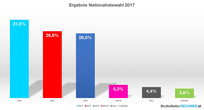 österreich nationalratswahl