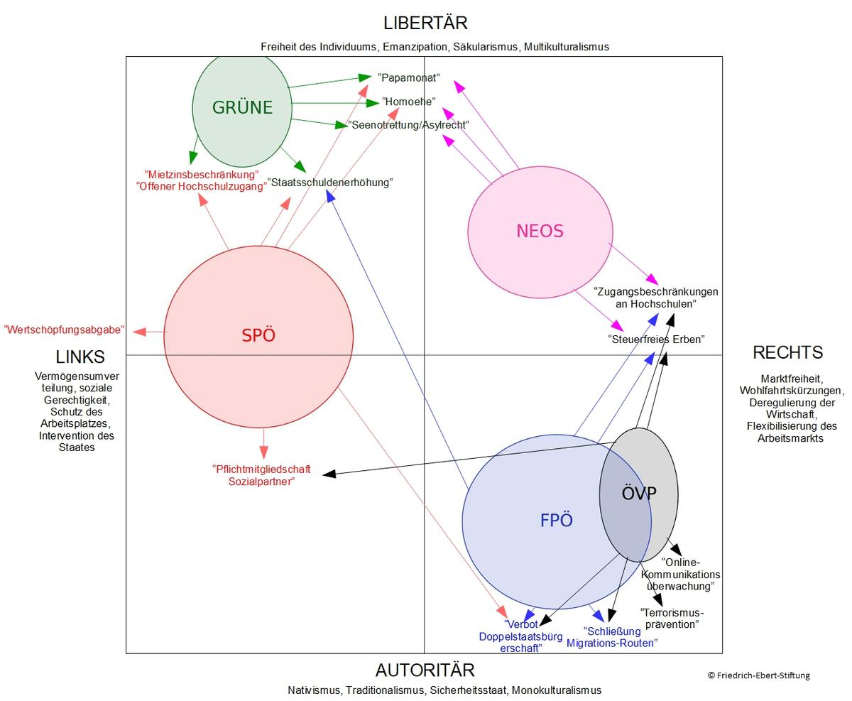 Positionierung der Parteien in Österreich