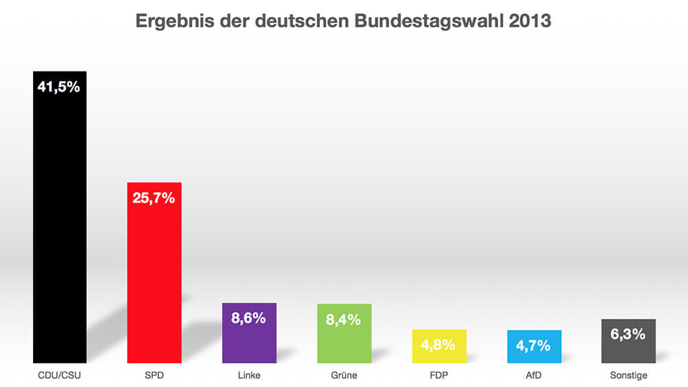 Ergebnis der Bundestagswahl 2013