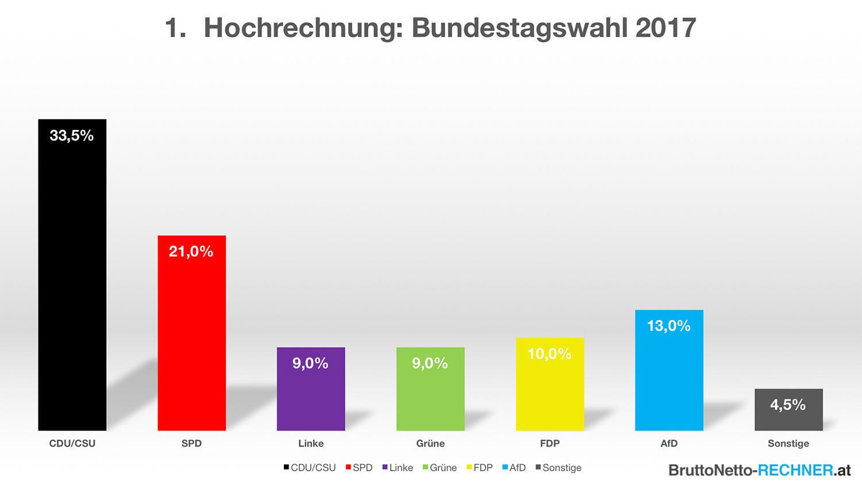 Hochrechnung Bundestagswahl 2017